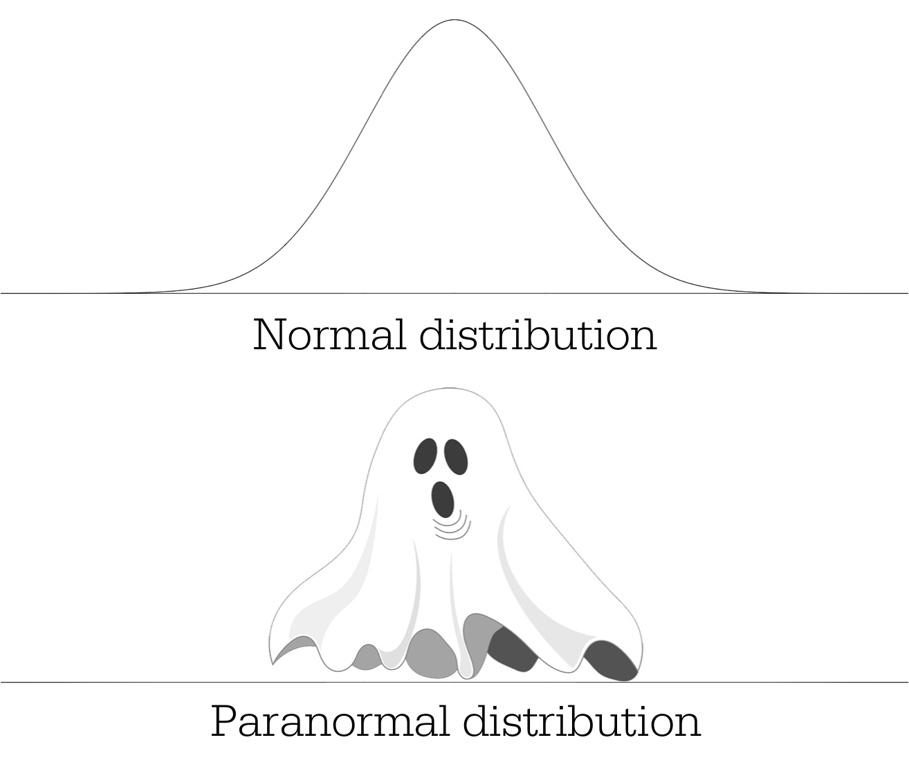 Paranormal distribution